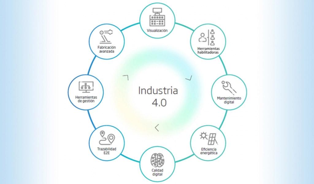 Tecnologías clave para la nueva fábrica inteligente